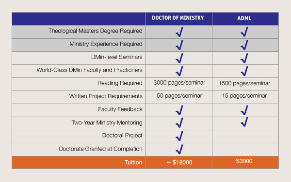 ADML Chart