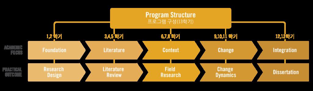 KDGL Program Outline Graphic